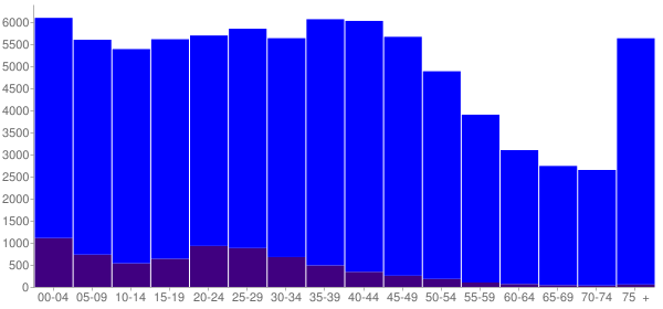Graph: Population by Age and Hispanic or Latino Origin, 2000 Census - Fort Smith, Arkansas - Census Viewer