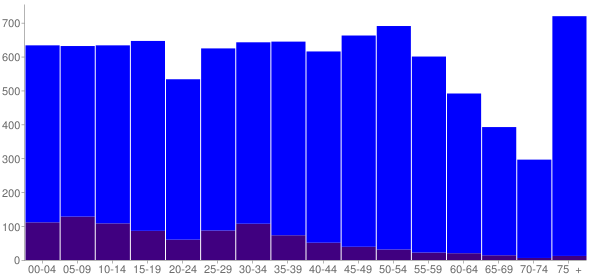 Graph: Population by Age and Hispanic or Latino Origin, 2010 Census - Sumner, Washington - Census Viewer