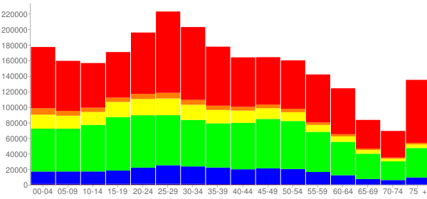 Graph: Population by Age and Race, 2010 Census - Kings County, New York - Census Viewer