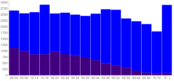 Graph: Population by Age and Hispanic or Latino Origin, 2010 Census - Okeechobee County, Florida - Census Viewer