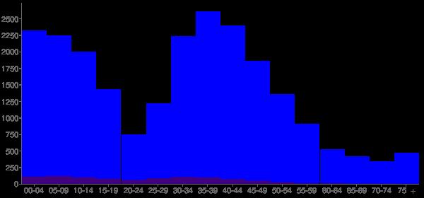 Graph: Population by Age and Hispanic or Latino Origin, 2000 Census - Algonquin, Illinois - Census Viewer