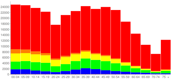 Graph: Population by Age and Race, 2010 Census - Brazoria County, Texas - Census Viewer