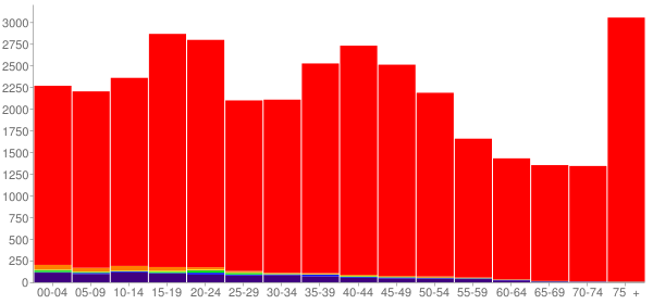 Graph: Population by Age and Race, 2000 Census - Brown County, South Dakota - Census Viewer