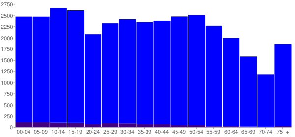 Graph: Population by Age and Hispanic or Latino Origin, 2010 Census - Beauregard County, Louisiana - Census Viewer
