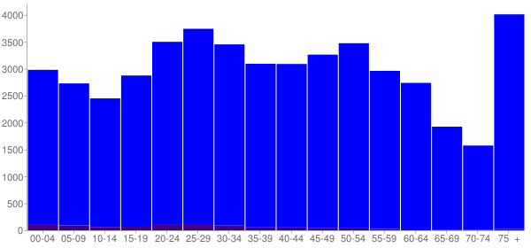 Graph: Population by Age and Hispanic or Latino Origin, 2010 Census - Mansfield, Ohio - Census Viewer