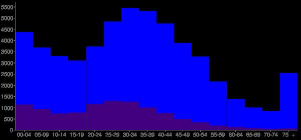 Graph: Population by Age and Hispanic or Latino Origin, 2000 Census - Gaithersburg, Maryland - Census Viewer
