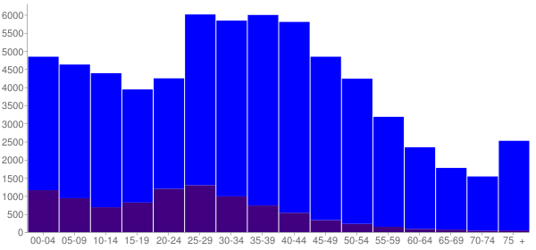 Graph: Population by Age and Hispanic or Latino Origin, 2000 Census - Palatine, Illinois - Census Viewer