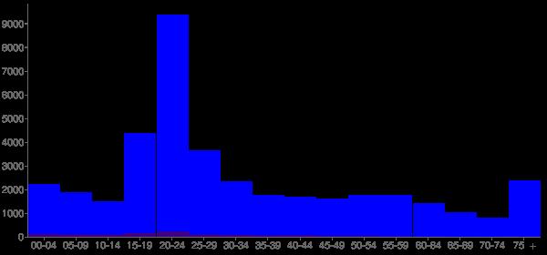 Graph: Population by Age and Hispanic or Latino Origin, 2010 Census - Mankato, Minnesota - Census Viewer