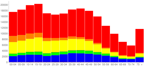 Graph: Population by Age and Race, 2010 Census - Chula Vista, California - Census Viewer
