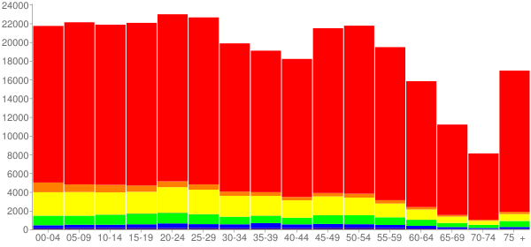 Graph: Population by Age and Race, 2010 Census - Corpus Christi, Texas - Census Viewer