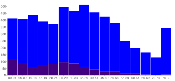 Graph: Population by Age and Hispanic or Latino Origin, 2000 Census - Riverton, Washington - Census Viewer