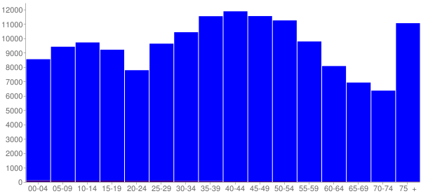 Graph: Population by Age and Hispanic or Latino Origin, 2000 Census - Sullivan County, Tennessee - Census Viewer