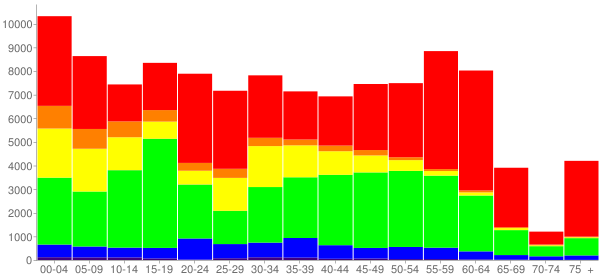 Graph: Change in Population between 2000 and 2010, by Age and Race - Raleigh, North Carolina - Census Viewer