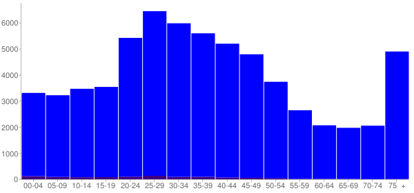 Graph: Population by Age and Hispanic or Latino Origin, 2000 Census - Portland, Maine - Census Viewer