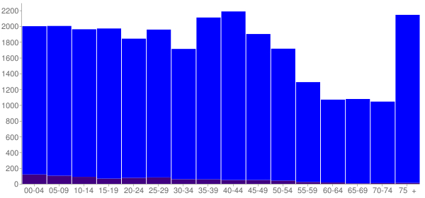 Graph: Population by Age and Hispanic or Latino Origin, 2000 Census - Sandusky, Ohio - Census Viewer