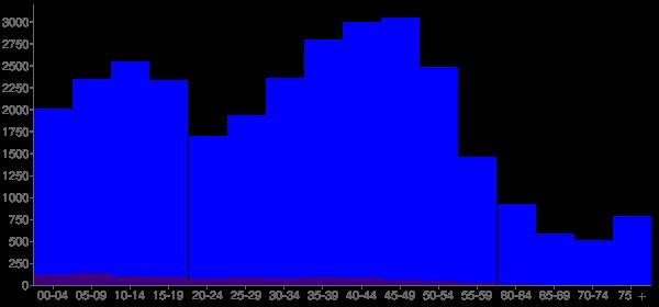 Graph: Population by Age and Hispanic or Latino Origin, 2000 Census - Juneau, Alaska - Census Viewer