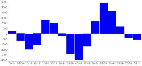 Graph: Change in Population between 2000 and 2010, by Age and Hispanic or Latino Origin - St. Louis County, Minnesota - Census Viewer