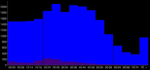 Graph: Population by Age and Hispanic or Latino Origin, 2000 Census - Lisle, Illinois - Census Viewer