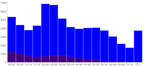 Graph: Population by Age and Hispanic or Latino Origin, 2010 Census - Lafayette, Indiana - Census Viewer