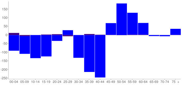Graph: Change in Population between 2000 and 2010, by Age and Hispanic or Latino Origin - Wilkin County, Minnesota - Census Viewer