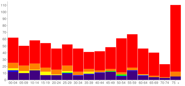 Graph: Population by Age and Race, 2010 Census - West Siloam Springs, Oklahoma - Census Viewer