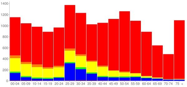 Graph: Population by Age and Race, 2010 Census - Prospect Heights, Illinois - Census Viewer