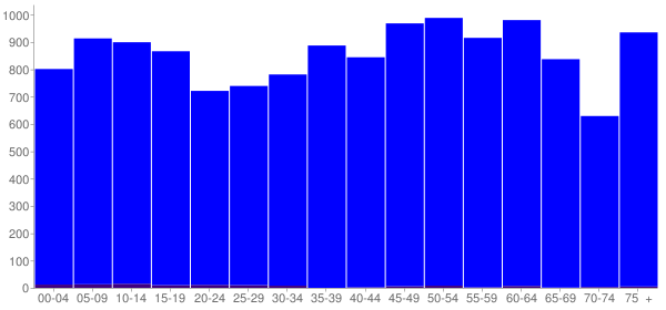 Graph: Population by Age and Hispanic or Latino Origin, 2010 Census - Grundy County, Tennessee - Census Viewer