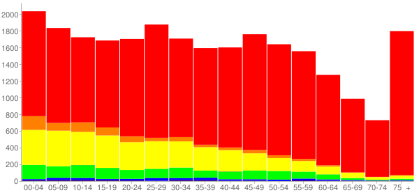 Graph: Population by Age and Race, 2010 Census - Lebanon, Pennsylvania - Census Viewer