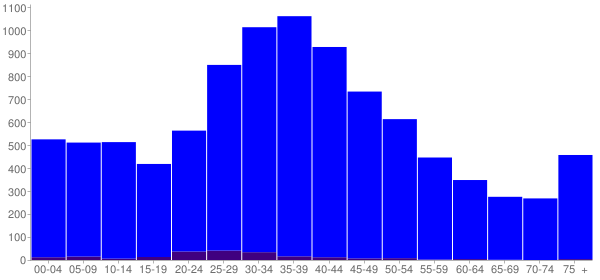 Graph: Population by Age and Hispanic or Latino Origin, 2000 Census - Nantucket County, Massachusetts - Census Viewer