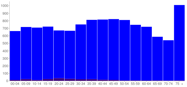 Graph: Population by Age and Hispanic or Latino Origin, 2000 Census - Decatur County, Tennessee - Census Viewer