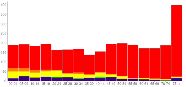 Graph: Population by Age and Race, 2010 Census - Yerington, Nevada - Census Viewer