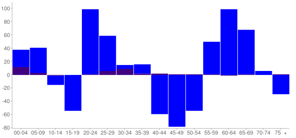 Graph: Change in Population between 2000 and 2010, by Age and Hispanic or Latino Origin - Lewisburg, West Virginia - Census Viewer