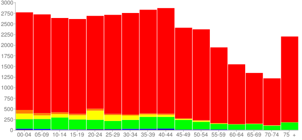 Graph: Population by Age and Race, 2000 Census - Bedford County, Tennessee - Census Viewer