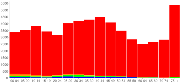 Graph: Population by Age and Race, 2000 Census - Kettering, Ohio - Census Viewer