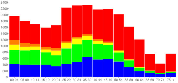Graph: Population by Age and Race, 2010 Census - Duluth, Georgia - Census Viewer