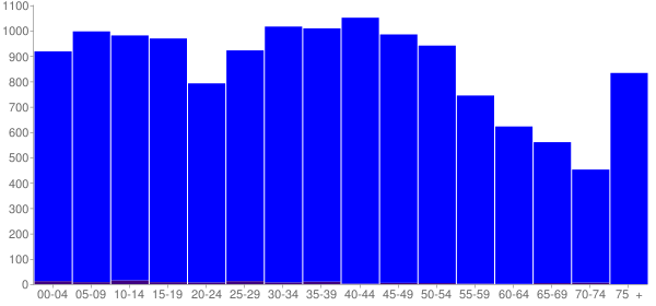 Graph: Population by Age and Hispanic or Latino Origin, 2000 Census - Fleming County, Kentucky - Census Viewer
