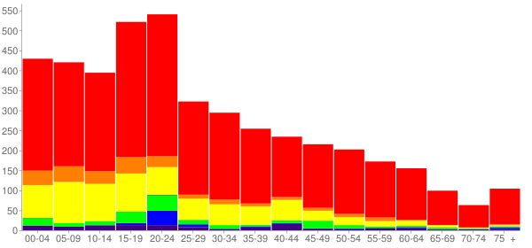 Graph: Population by Age and Race, 2010 Census - Moses Lake North, Washington - Census Viewer