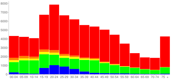 Graph: Population by Age and Race, 2000 Census - Evanston, Illinois - Census Viewer