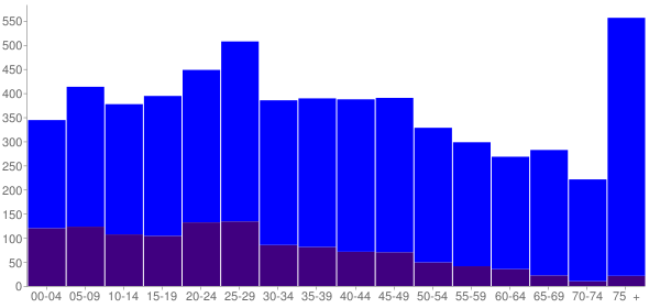 Graph: Population by Age and Hispanic or Latino Origin, 2010 Census - Burnet, Texas - Census Viewer