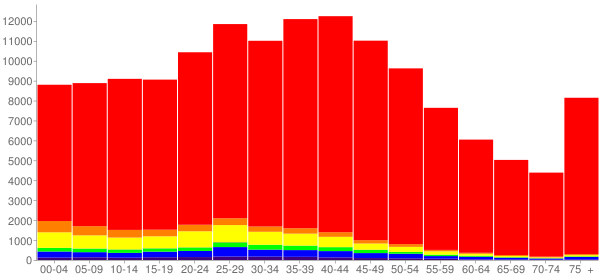 Graph: Population by Age and Race, 2000 Census - Lakewood, Colorado - Census Viewer