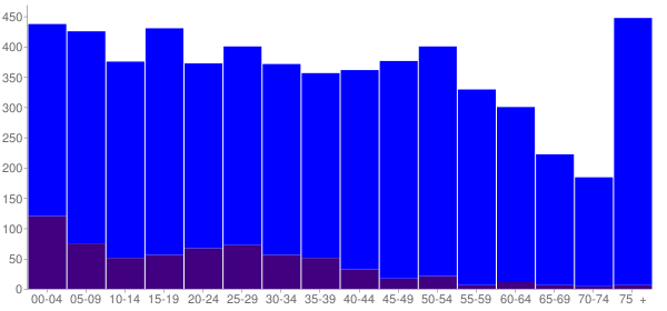 Graph: Population by Age and Hispanic or Latino Origin, 2010 Census - New Carlisle, Ohio - Census Viewer