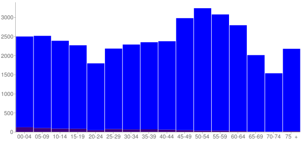 Graph: Population by Age and Hispanic or Latino Origin, 2010 Census - Fayette County, Tennessee - Census Viewer
