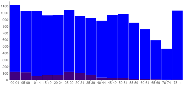 Graph: Population by Age and Hispanic or Latino Origin, 2010 Census - Dickson, Tennessee - Census Viewer