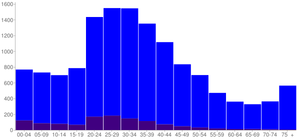 Graph: Population by Age and Hispanic or Latino Origin, 2000 Census - Crest Hill, Illinois - Census Viewer