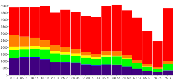 Graph: Population by Age and Race, 2010 Census - Muskogee County, Oklahoma - Census Viewer