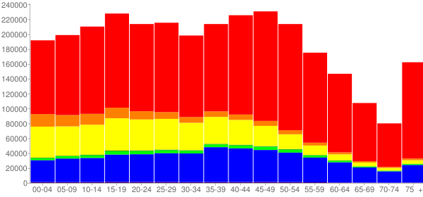 Graph: Population by Age and Race, 2010 Census - Orange County, California - Census Viewer