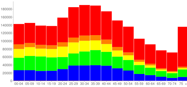 Graph: Population by Age and Race, 2000 Census - Queens County, New York - Census Viewer