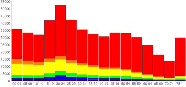 Graph: Population by Age and Race, 2010 Census - Tucson, Arizona - Census Viewer