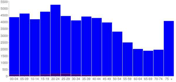 Graph: Population by Age and Hispanic or Latino Origin, 2000 Census - Jackson, Tennessee - Census Viewer