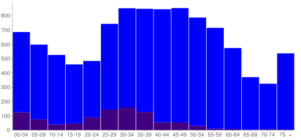 Graph: Population by Age and Hispanic or Latino Origin, 2010 Census - Nantucket County, Massachusetts - Census Viewer